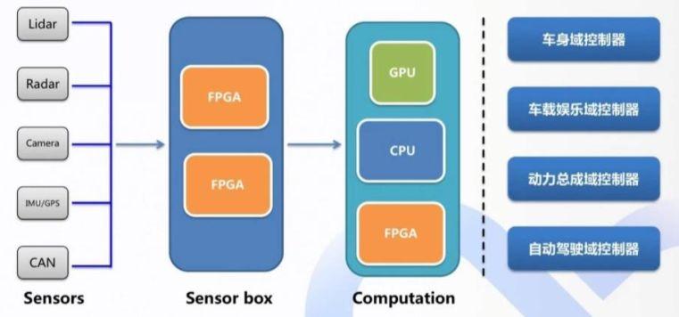 百度Apollo的域控制器计算平台架构