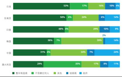 Source:《2019年德勤全球汽车消费者调查》