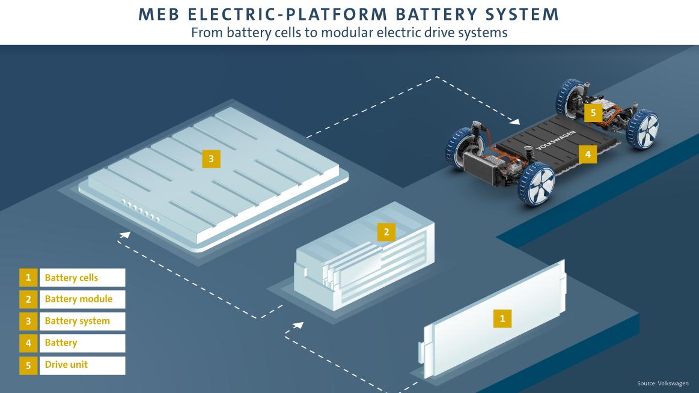MEB平台电池组构成