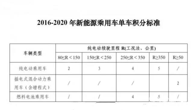 2016-2020年新能源乘用车积分标准