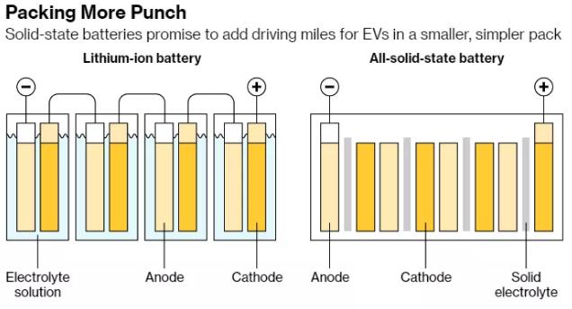 固态电池使用更小体积电池组为电动车提供更多续航里程