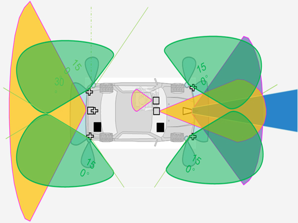 Super Cruise系统的传感器配置架构图