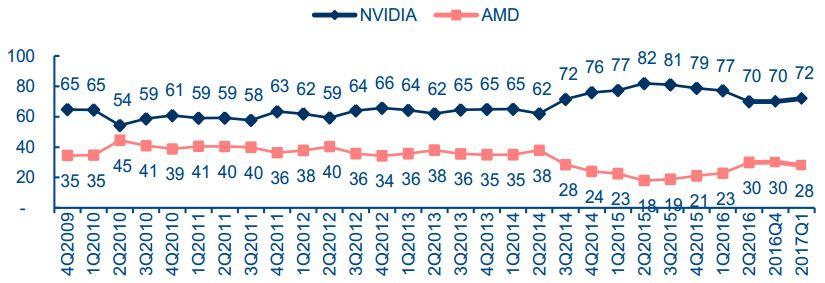 全球独显GPU市场份额(2009-2017)