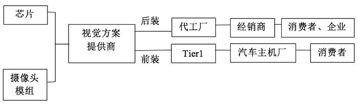 视觉ADAS供应链体系