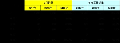 Honda中国发布2017年9月终端汽车销量