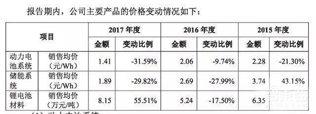宁德时代2015-2017年动力电池系统销售均价