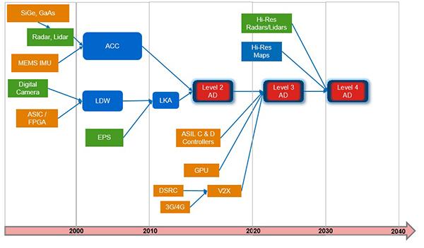 L2到L4的自动驾驶参考路径(来源:里卡多公司)