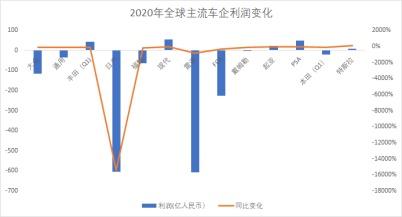 全球车市大震荡:老大易主,最多亏损262倍,但还有一家利润增长