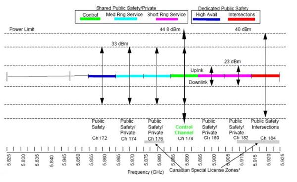 美国的DSRC频谱和频道