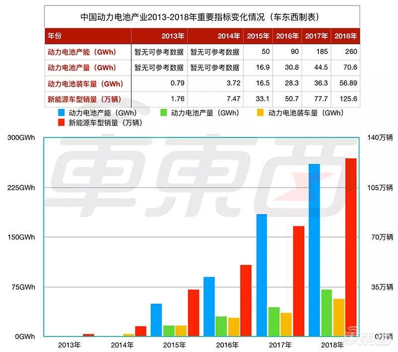 2013年-2018年中国动力电池产业关键指标变化