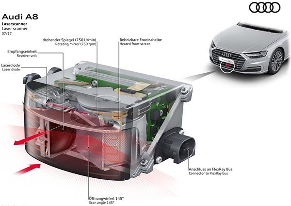 全新奥迪A8L是首款配备激光雷达的量产车型