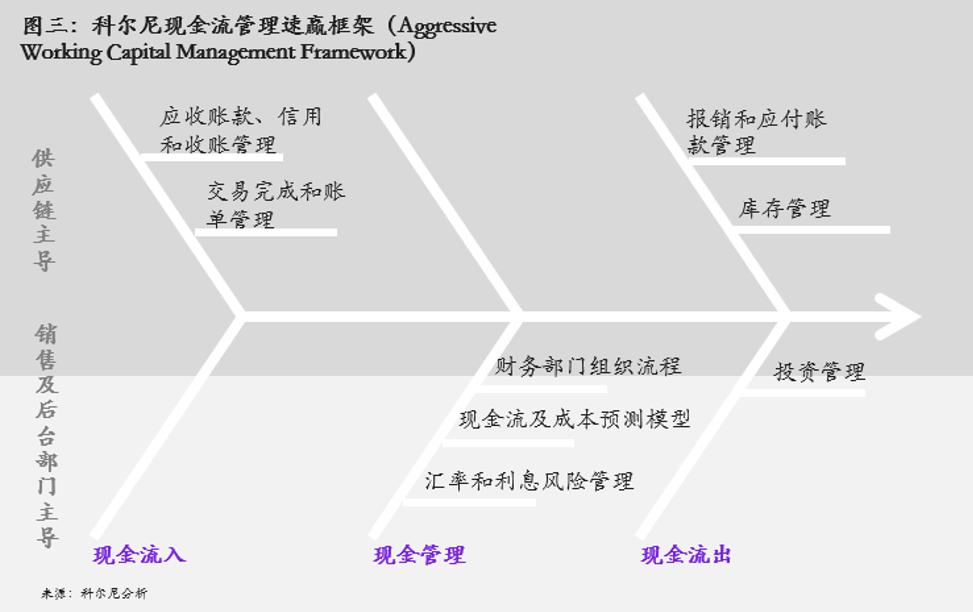 图3  科尔尼现金流管理速赢框架(Aggressive Working Capital Management Framework)