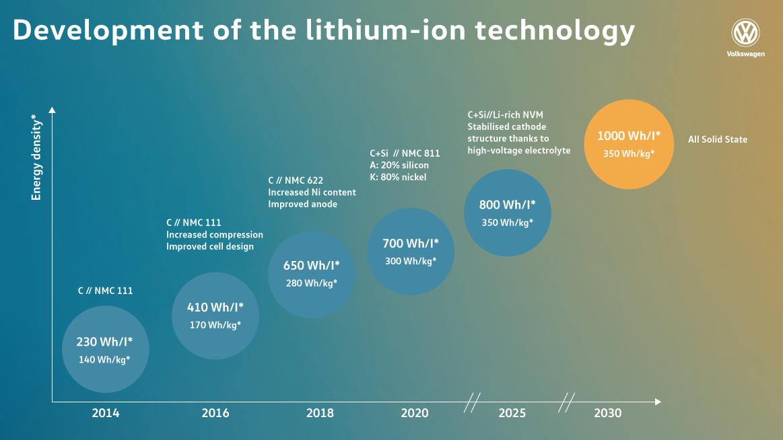 大众汽车电池能量密度预测图,资料来源:大众官网