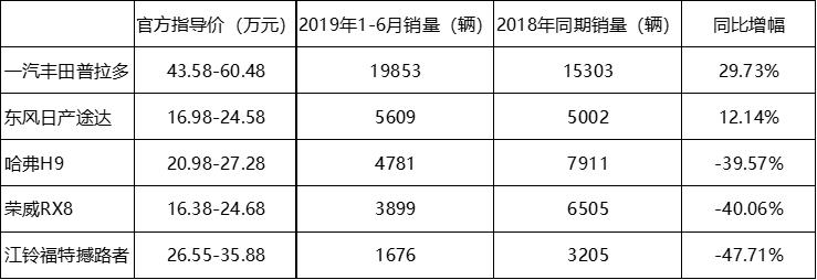 哈弗H9竞品2019年上半年表现