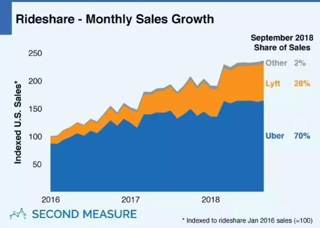 图:2018年9月Uber在美国叫车市场份额达70%
