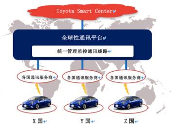 """丰田与KDDI共建""""互联汽车""""通讯平台,意在全球互通"""
