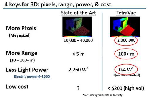 博世投资固态激光雷达公司TetraVue