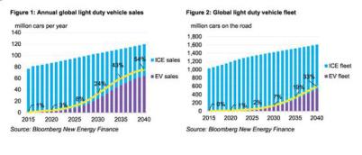 彭博社:2040年電動車銷量將占據全球新車銷量54%以上