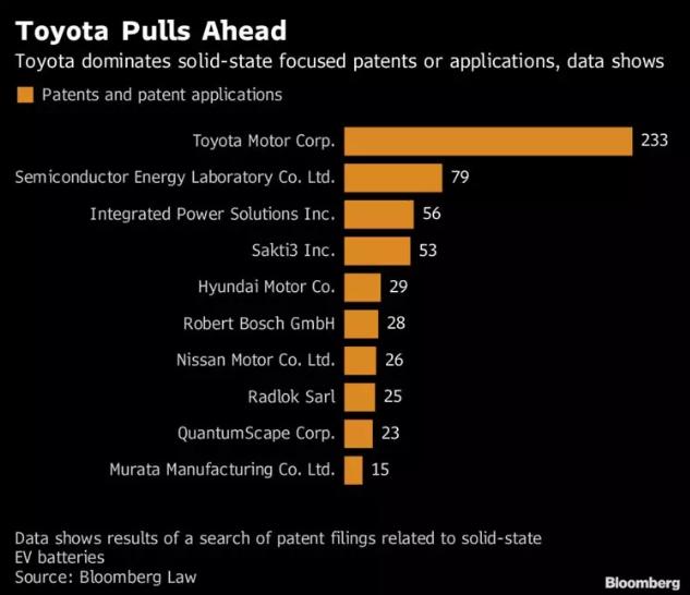 丰田在固态技术专利及应用上占据主导地位