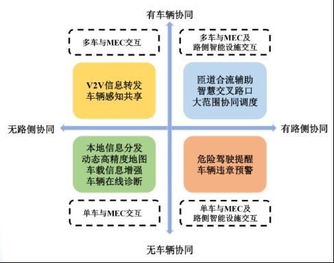 Source:IMT2020 《MEC与V2X融合应用场景》