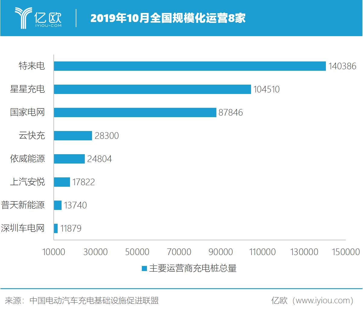 2019年10月全国充电桩规模过万的运营商