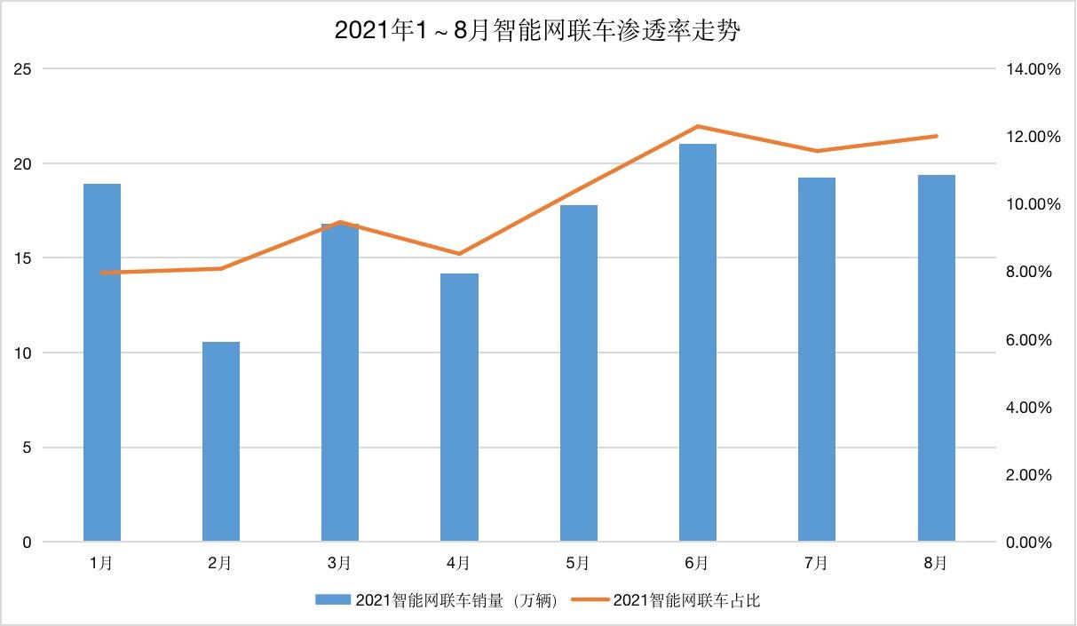 车云榜 | 2021年智能新车销量已达139万辆,渗透率突破10%