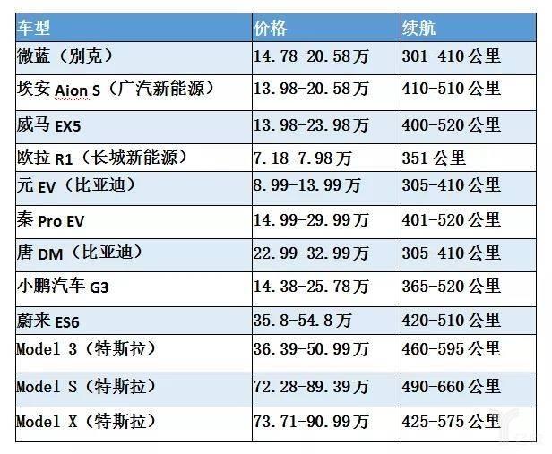 亿欧智库:国内畅销新能源车型售价、续航对比