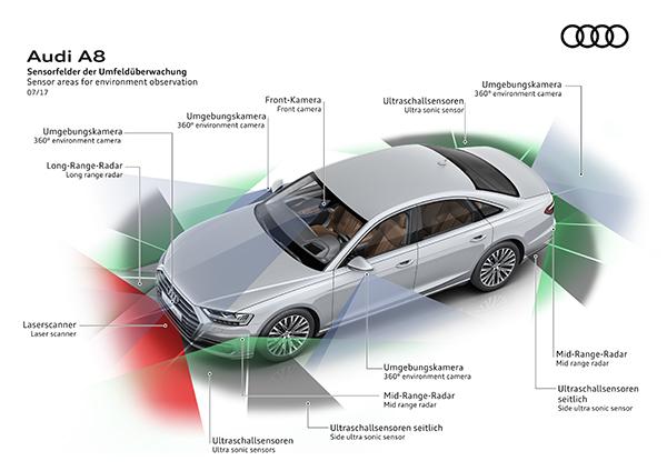 "A8的传感器配置——车规量产级激光雷达ScaLa安装于前脸;一个单目前置摄像头位于后视镜背面前挡风玻璃处;毫米波雷达采用""1+4""方案:一个前向的长距毫米波雷达,四个车角各配一个中程毫米波雷达;十二个超声波传感器分布在车身的前部、侧部和后部;四个位于前部、后部和外后视镜底部摄像头可以提供环视视角。"