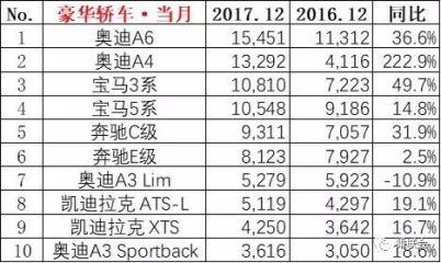 乘联会发布2017销量数据,看看各个细分市场的冠军都是谁
