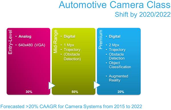 图2:未来车载摄像头系统从模拟信号向数字信号的发展