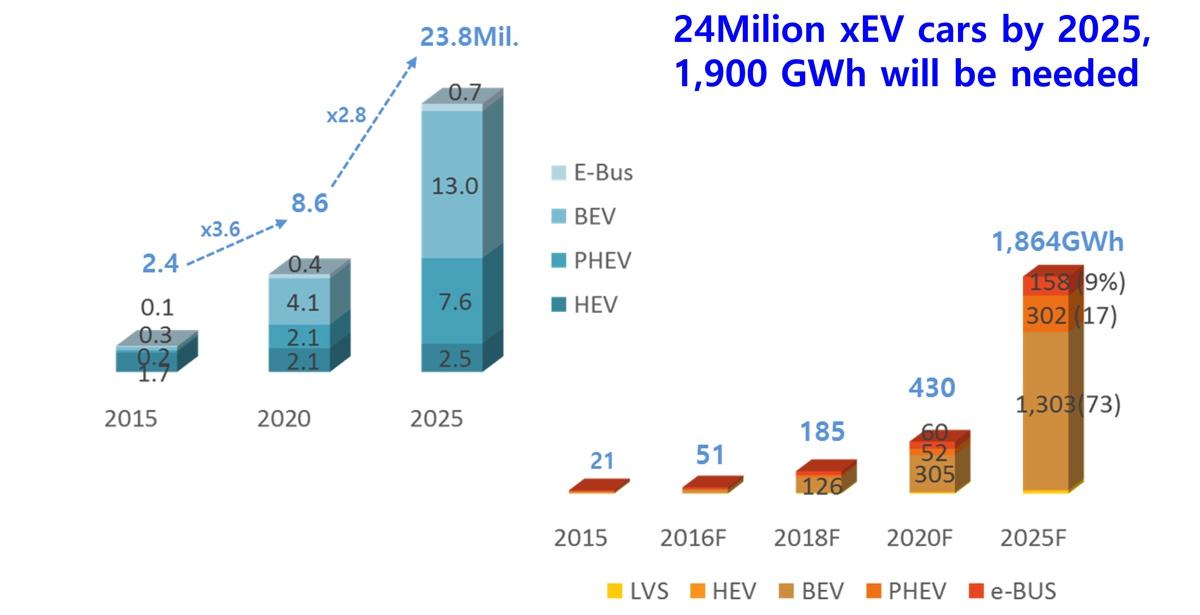 图5 电动车销量和动力电池需求预测