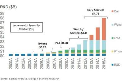 苹果40亿美元研发电动车,超汽车公司总和