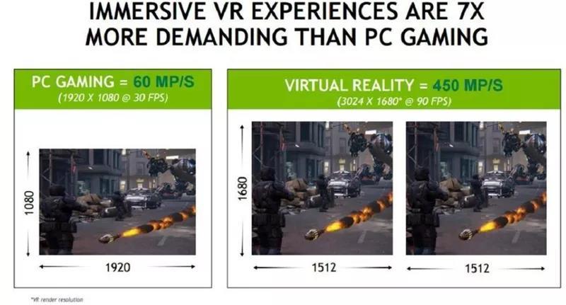 VR 对图像处理性能的要求超过 PC 游戏 7 倍之多