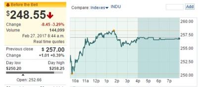 高盛降级特斯拉至卖出,特斯拉股价盘前下跌
