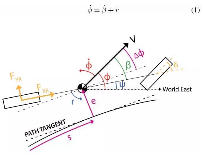 圖2:參考路徑曲線坐標系下的三狀態單軌模型