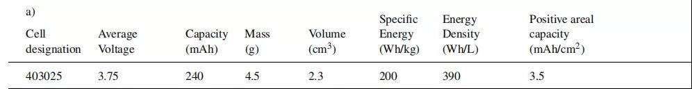注:在 30°C 和 C / 10 在 3.0 至 4.3 V 之间测量