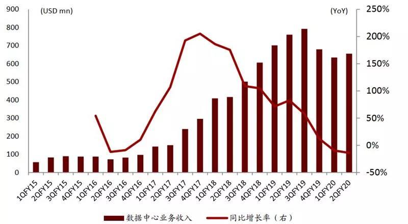 Nvidia 数据中心业务单季收入及同比增长率