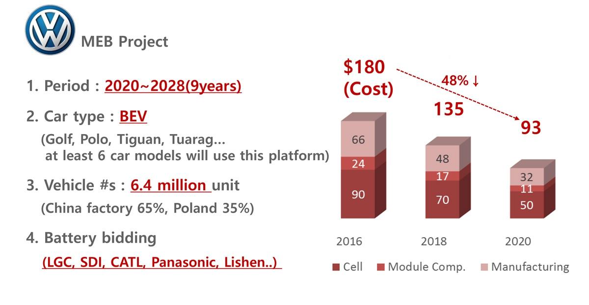图2 大众MEB平台的电动车电池成本目标