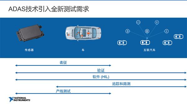 目前常见的汽车雷达有24GHz和77GHz两个频段。现在出货量最大的几个欧美国际雷达厂商中,除了海拉还在主推后向的24GHz产品之外,其他几家基本上主推的都是77GHz的产品。  这主要是由于77GHz的技术在模块尺寸、角度分辨率和高带宽带来的高距离分辨率等方面都有先天的优势。也因为这个原因,77GHz 已经被公认是未来汽车雷达的主流发展方向。当然在中国由于成本的原因,还能看到有大量的24GHz雷达在市场上。包括一些在非汽车的领域中。 这次介绍的NI联合系统联盟商提供的仿真测试系统里,会兼有77GHz和2