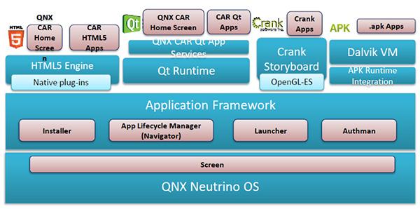 QNX架构