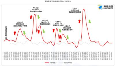 高德五一出行预测:南北方驾车出游偏好大不同 1日迎返程拥堵高峰
