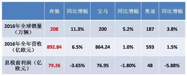 三大豪华品牌2016年销量营收表
