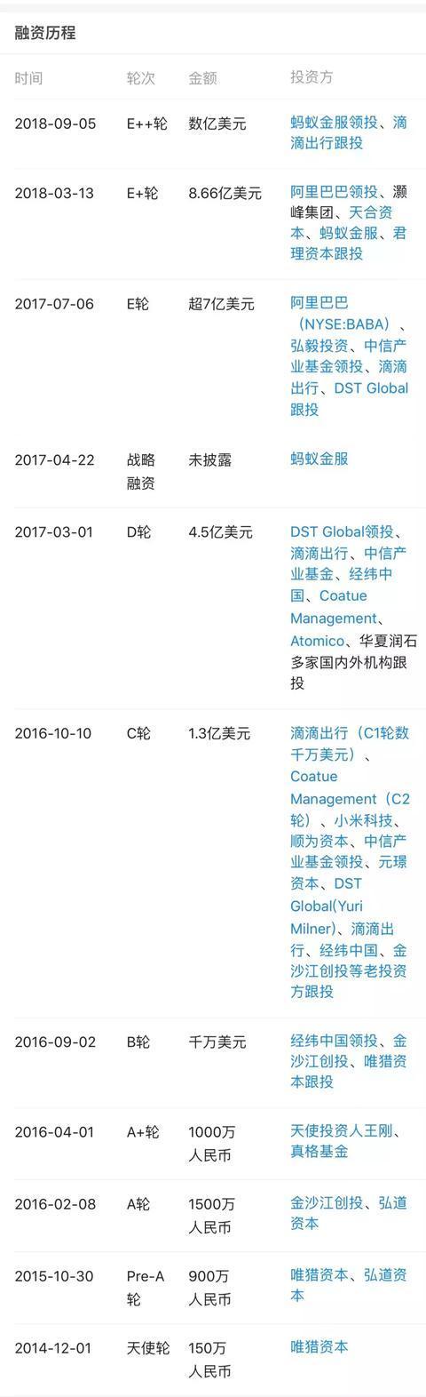 ofo融资历史(图片来源于天眼查)
