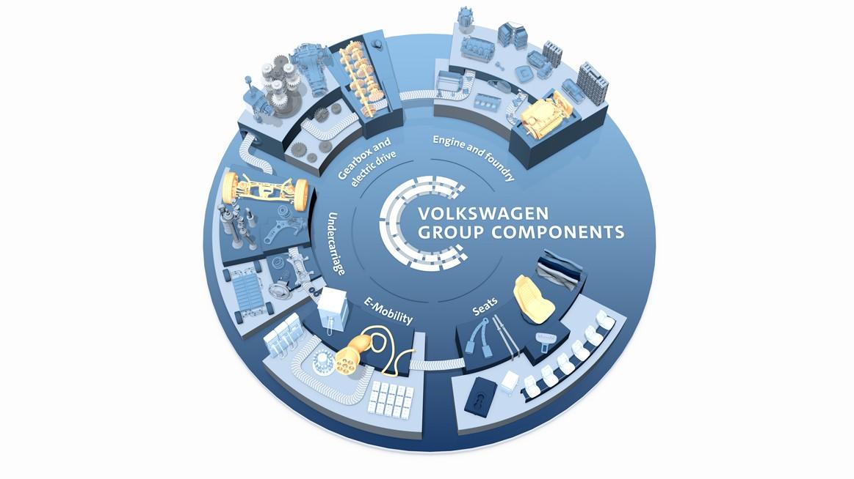 VolkswagenGroup Components的5大业务部门,资料来源:大众官网
