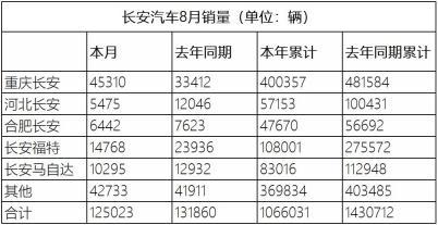同比下降5.2%,長安汽車8月銷量12.5萬輛