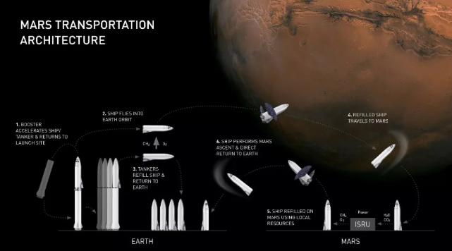 火星运输建筑