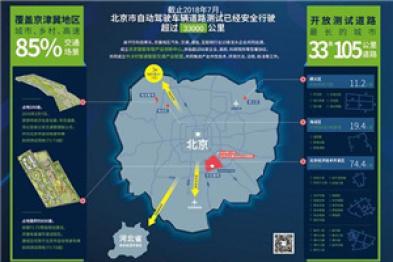 北京发布自动驾驶产业创新扶持星火计划