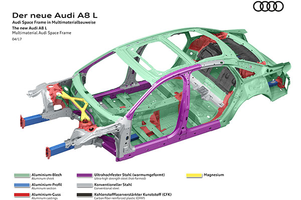 奥迪A8车身材料分布