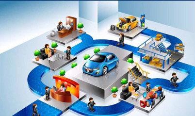 踏访百家,VC眼中「汽车+互联网」的十大投资方向