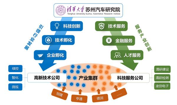 清华苏州汽车研究院的两条主线